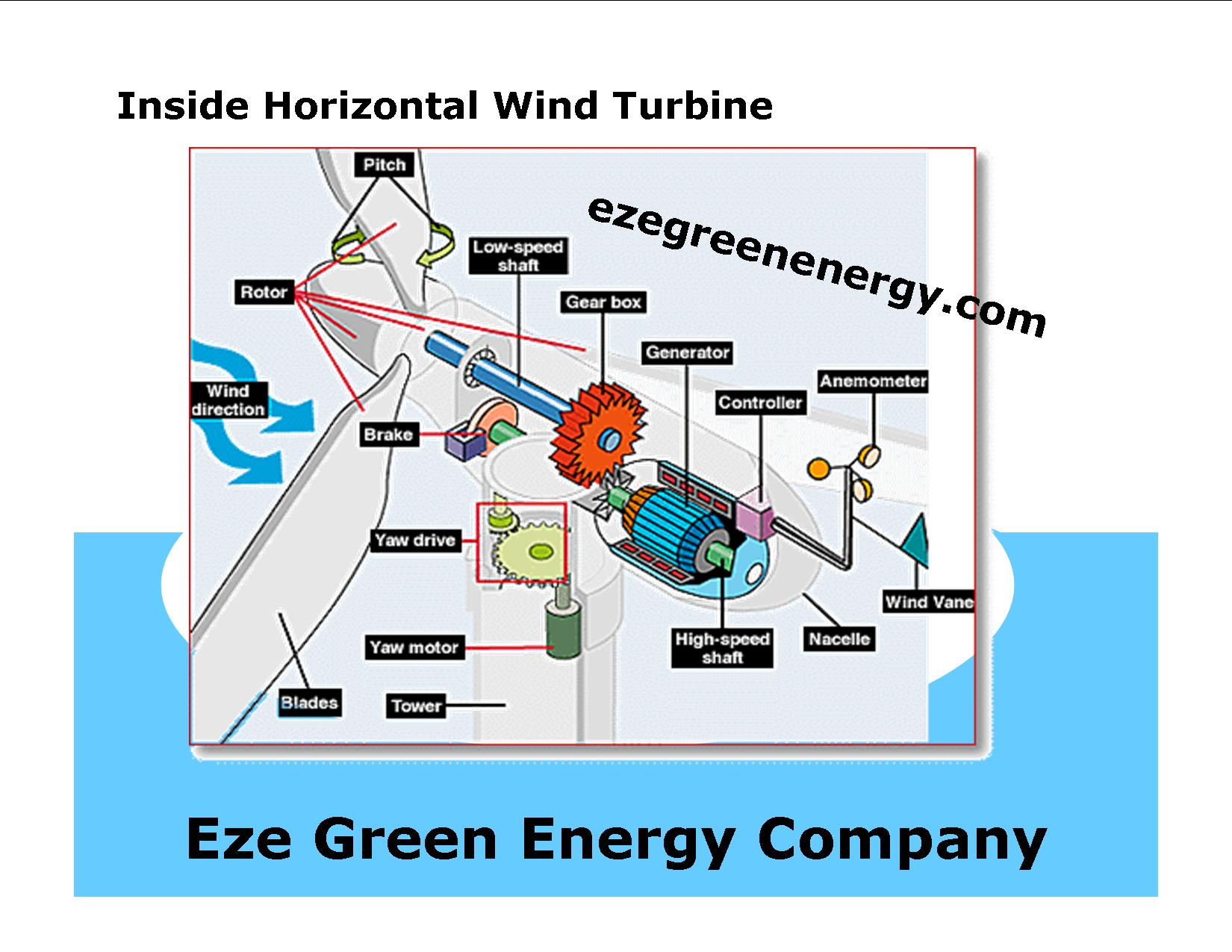 wind turbine wiring diagram wind image wiring diagram wind turbine wiring diagram wiring diagram and hernes on wind turbine wiring diagram